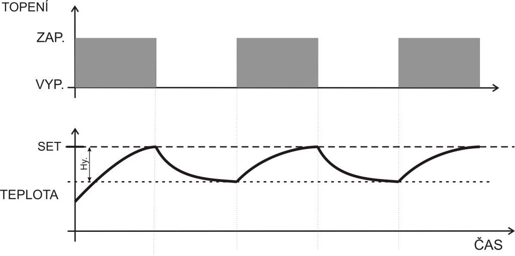 Izbový termostat - Arduino + Ethernet